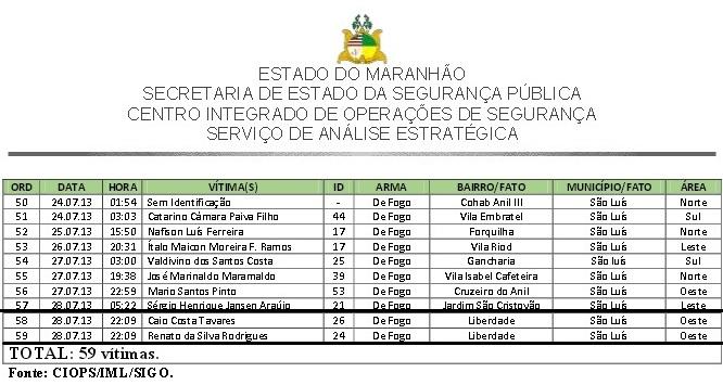 Duplo homicídio que vitimou Renato e Caio engrossou estatísticas de mortes violentas em São Luís