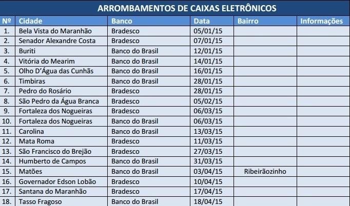 Planilha divulgada no site do Sindicato dos Bancários comprova ocorrência de 18 arrombamentos de agências bancárias, não 14, como informa o governo