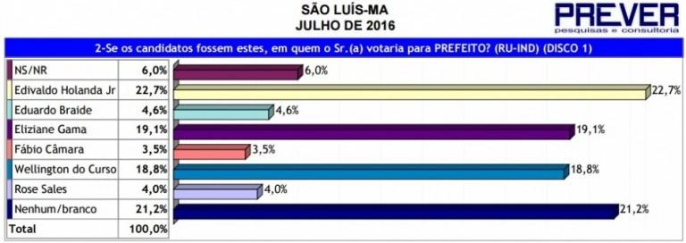 Pesquisa Prever repetiu resultado da Econométrica para o primeiro turno, com Edivaldo na liderança