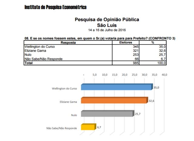 No confronto com Eliziane Gama, o pré-candidato do PP também levaria a melhor, de acordo com a pesquisa