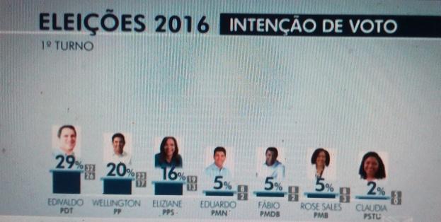 Pesquiisa Ibope foi contratada pela TV Mirante e ouviu 805 eleitores durante 5 dias