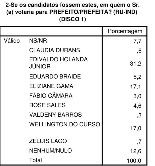 Edivaldo também lidera estimulada, enquanto Wellington e Eliziane estão praticamente empatados na segunda colocação