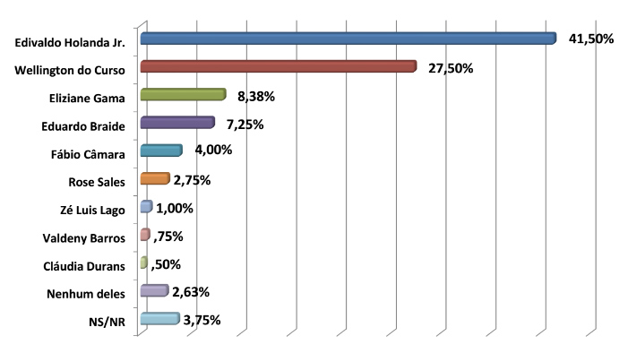 Edivaldo tem vantagem de 14%, diz Escutec